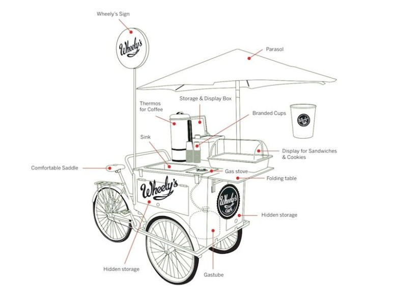 Wheely's: The Franchise That Could Take Down The Starbucks