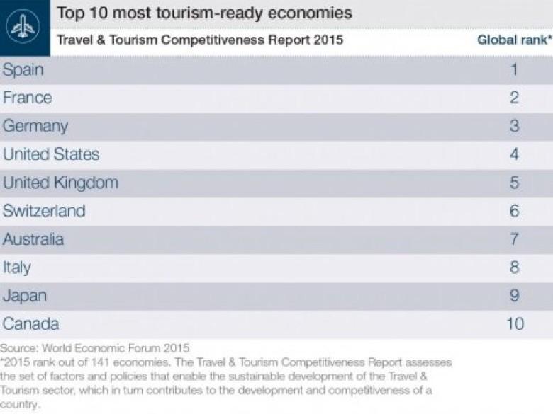 The Best Economies For Tourism